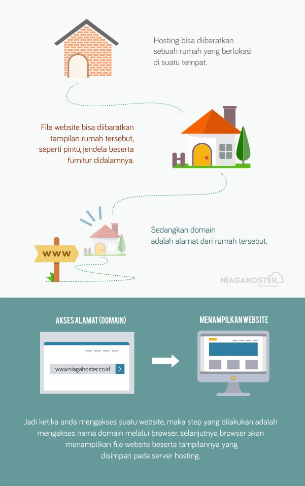 hubungan hosting domain dan file website - cara kerja domain