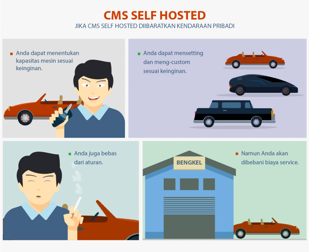 cms self hosted