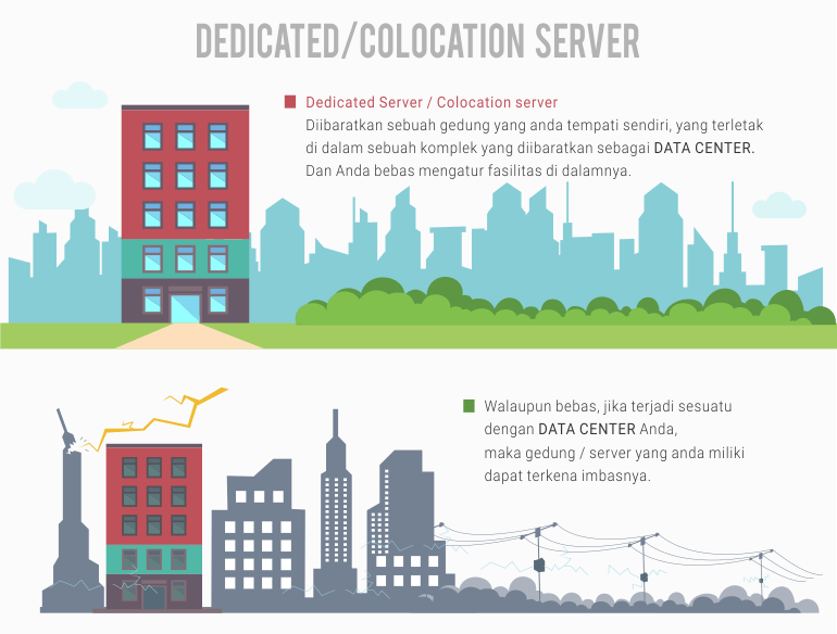 dedicated dan colocation server