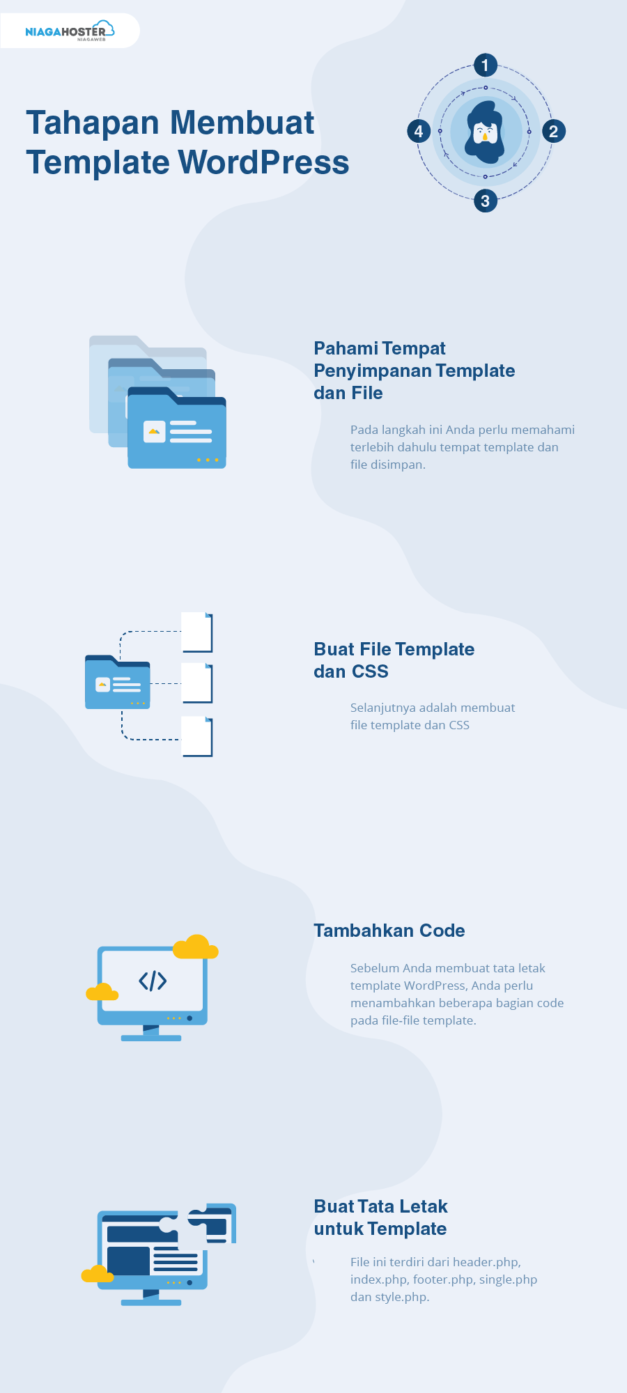 infografis cara membuat template wordpress