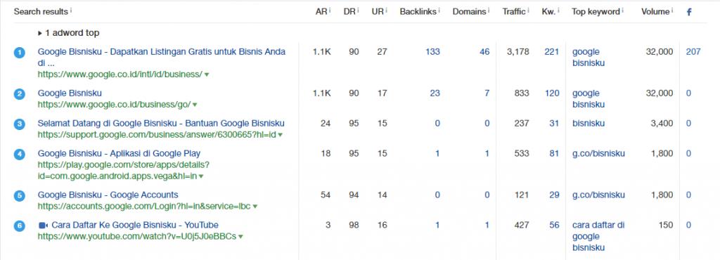 google bisnisku cara riset keyword