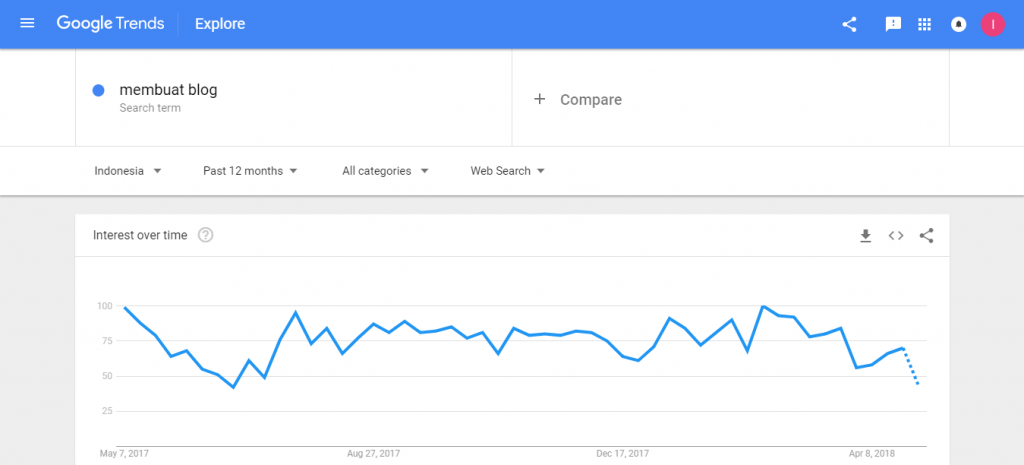 google trends indonesia cara riset keyword