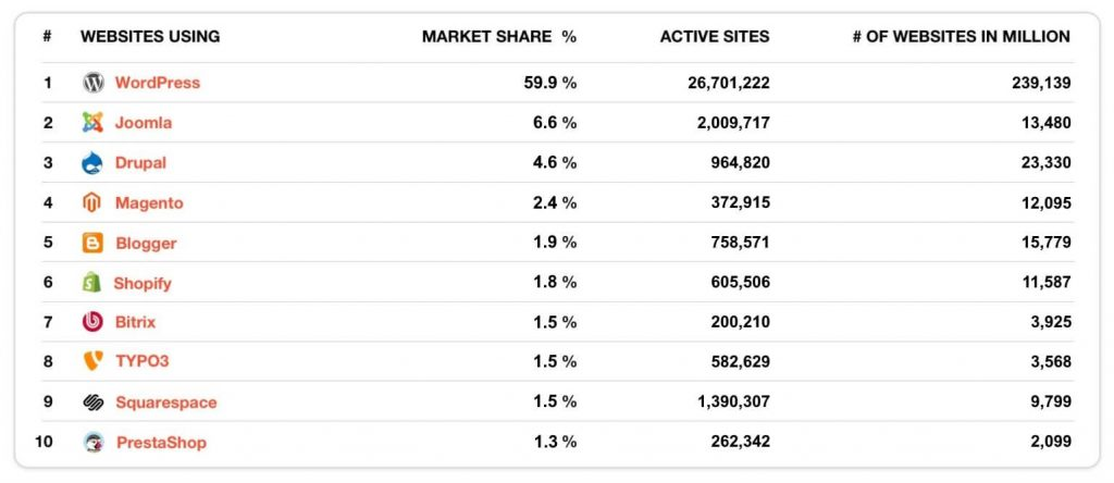 jenis website cms market share
