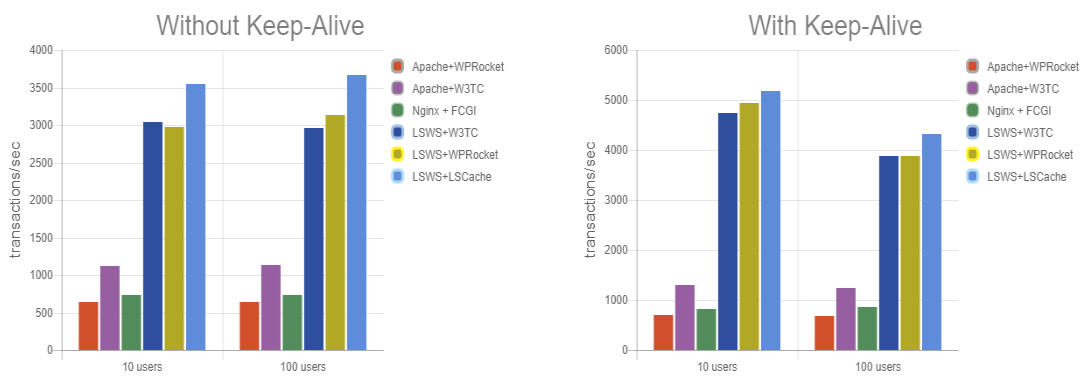 litespeed cache benchmark