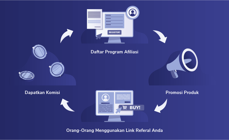 cara kerja affiliate marketing