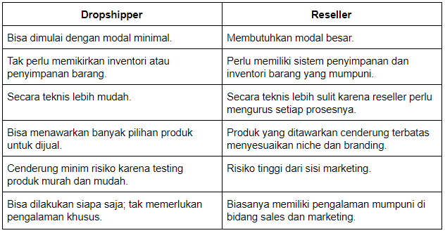 dropshipper vs reseller