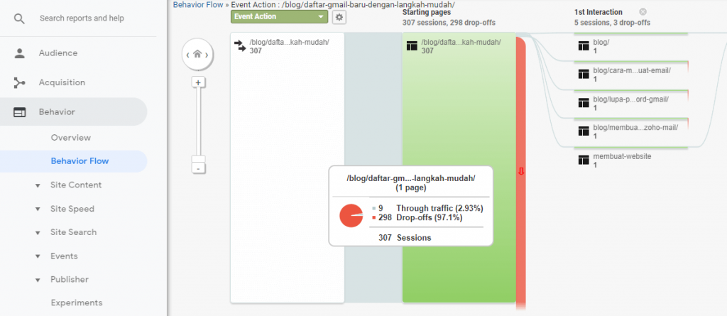 behavior google analytics