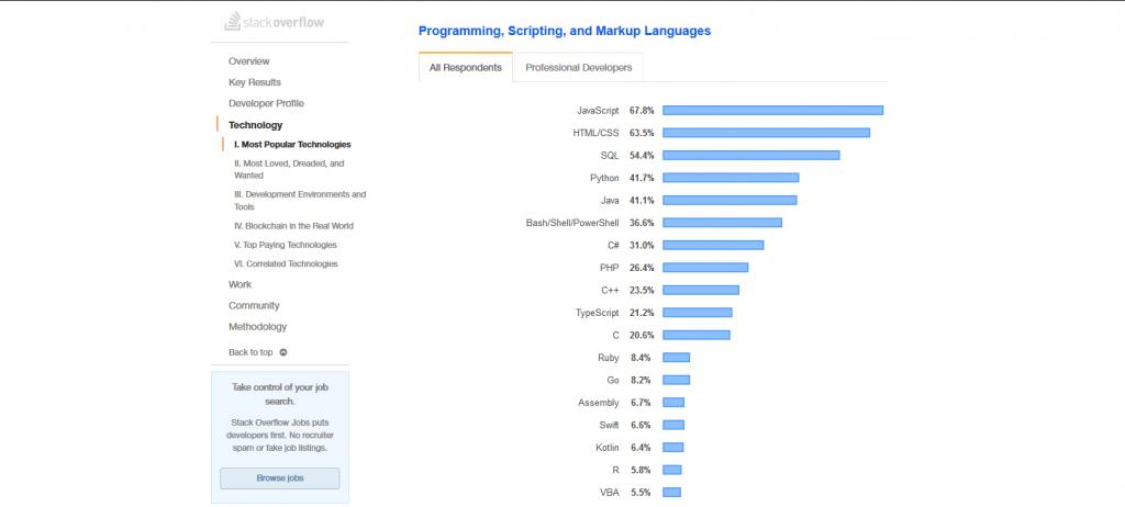 Macam-macam bahasa pemrograman terpopuler.