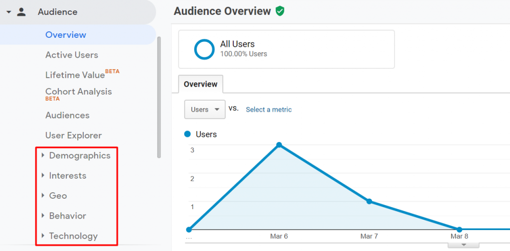 dashboard audience di google analytics