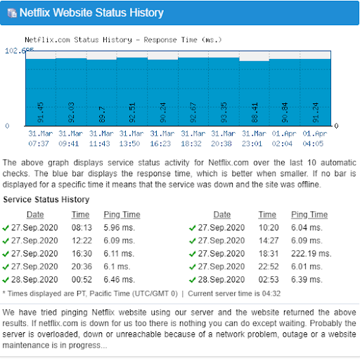 Hasil tes website Netflix